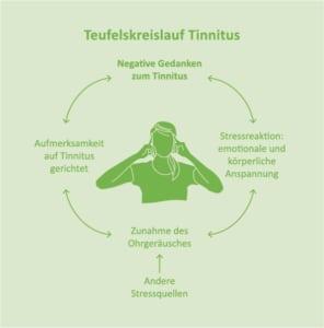 Teufelskreislauf Tinnitus